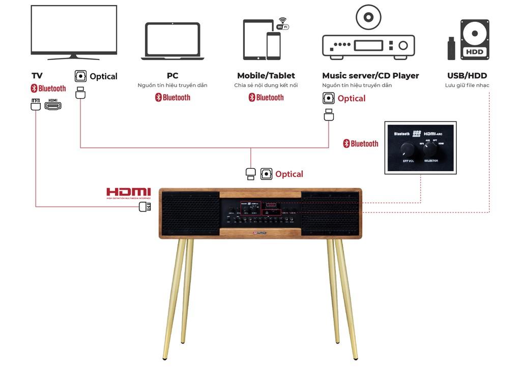 Sumico Sound Base 80 – Hệ thống loa All-In-One dẫn đầu xu hướng giải trí tiện ích ảnh 8