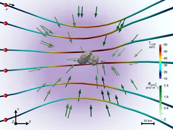 Đồ họa mô tả cách cực quang tím hình thành