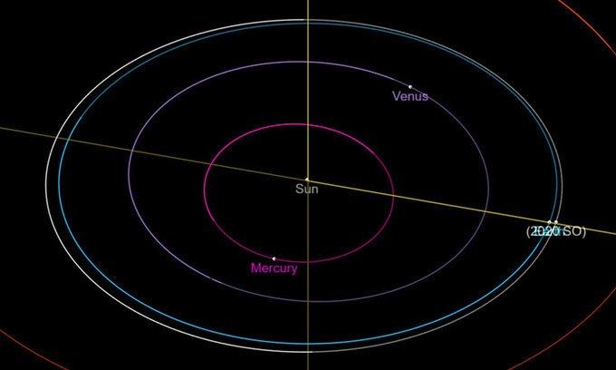 Quỹ đạo của Trái đất (xanh) và 2020 SO (trắng) quanh Mặt Trời (điểm màu vàng ở giữa).