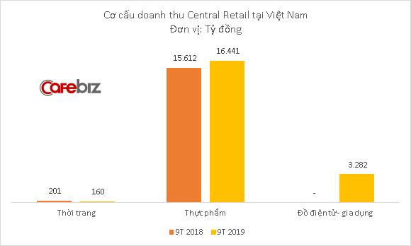 Chuỗi điện máy Nguyễn Kim chính thức về tay người Thái - Ảnh 1.