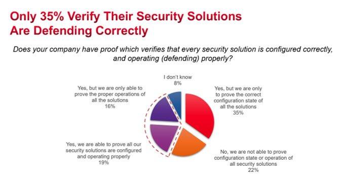 Keysight: Hầu hết doanh nghiệp không kiểm tra hệ thống bảo mật có hoạt động tốt hay không | Keysight: Dùng các giải pháp bảo mật chồng chéo đang gây lãng phí ngân sách của nhiều doanh nghiệp