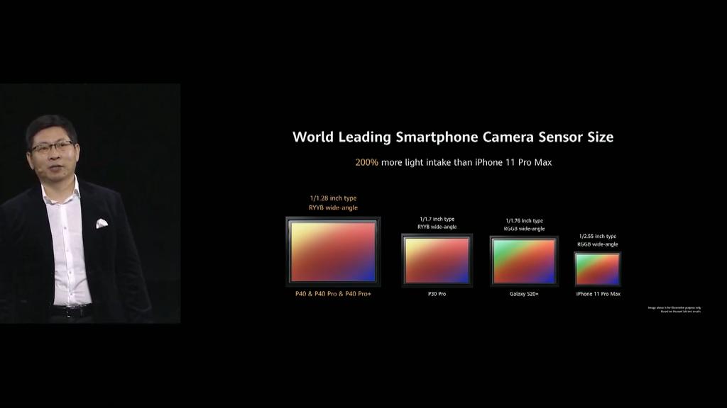 Đây là tất cả những gì Huawei P40 đem ra so sánh với đối thủ ảnh 11