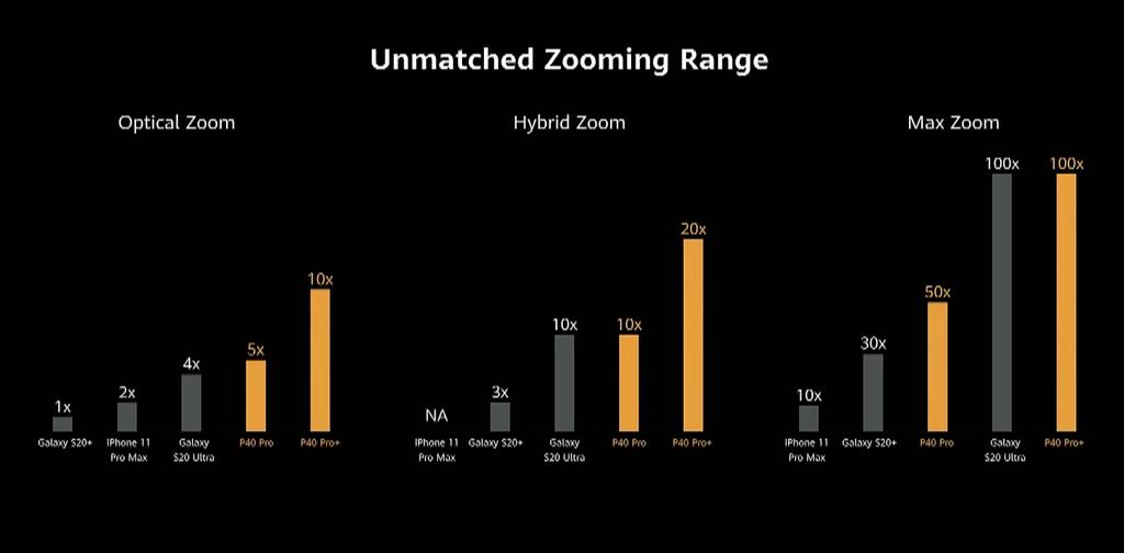 Đây là tất cả những gì Huawei P40 đem ra so sánh với đối thủ ảnh 15