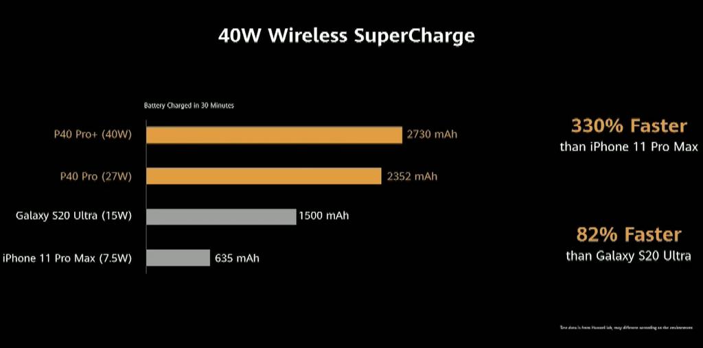 Đây là tất cả những gì Huawei P40 đem ra so sánh với đối thủ ảnh 20
