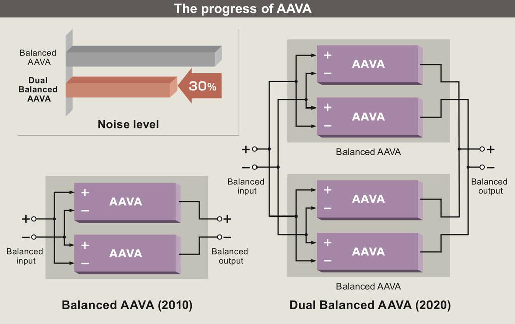Preamp ultra hi-end Accuphase C-3900 kỷ niệm 50 năm, sở hữu đến 4 mạch volume AAVA ảnh 4