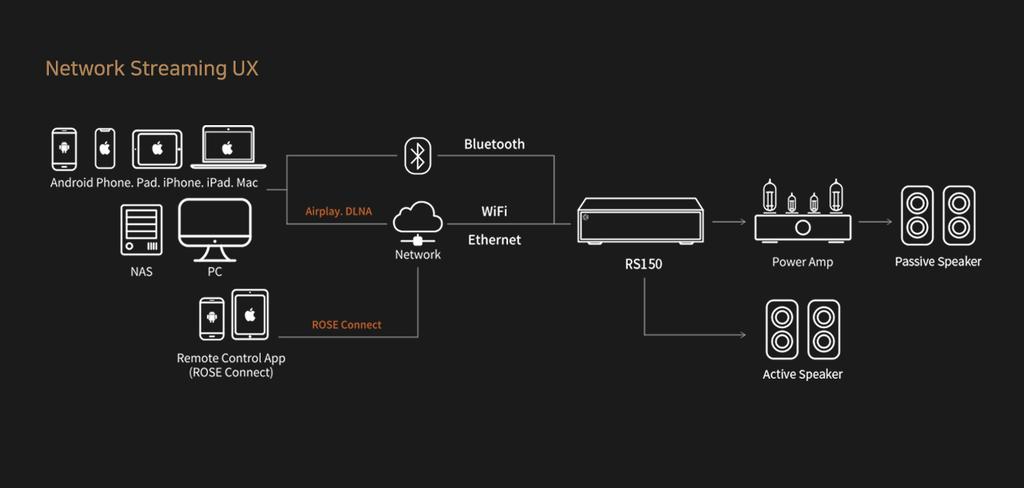 HiFi Rose RS150 - Đầu Streamer hi-end màn hình siêu lớn 15in, stream Youtube không quảng cáo ảnh 10