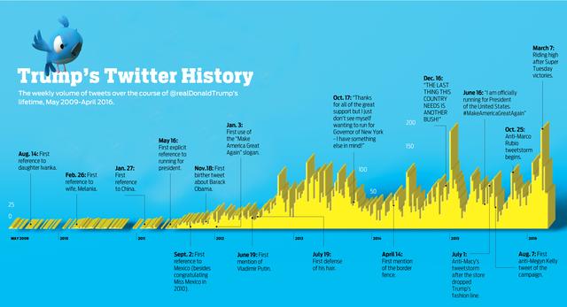 Vì sao Tổng thống Donald Trump thích dùng Twitter? - Ảnh 2.