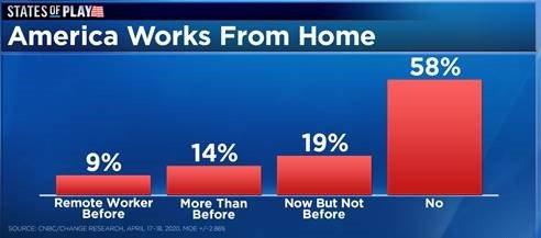 Mỹ: Nhiều người không muốn đến văn phòng sau thời gian làm tại nhà