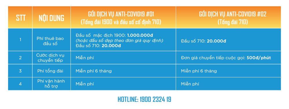 CMC Telecom ra Tổng đài Anti-Covid19 cho phép chuyển cuộc gọi đến số di động của nhân viên dù làm việc tại nhà