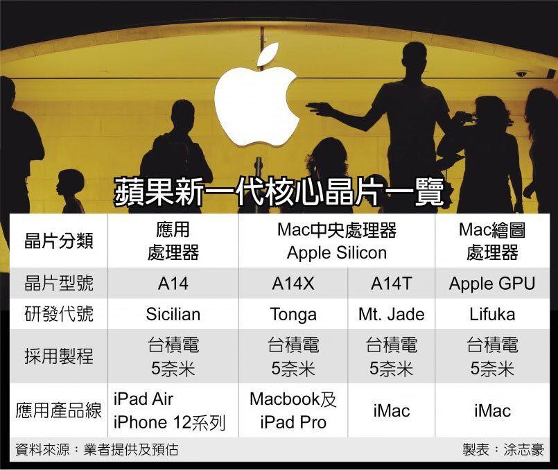 A15 Bionic trên iPhone 13 sẽ dựa trên quy trình N5P của TSMC ảnh 2