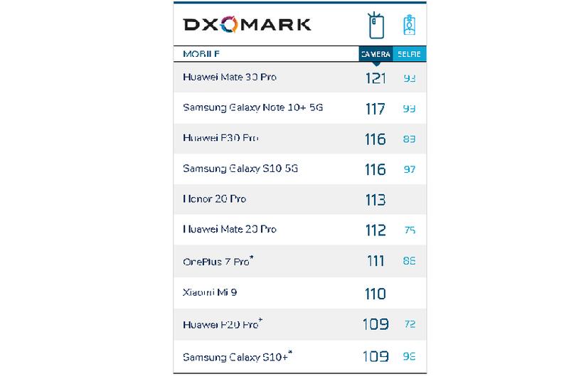 Huawei Mate 30 Pro se la ong vua chup anh moi?