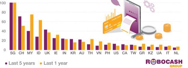 Cho vay ngang hàng (P2P Lending) tại châu Á đang tăng trưởng ấn tượng, Singapore tiếp tục dẫn đầu