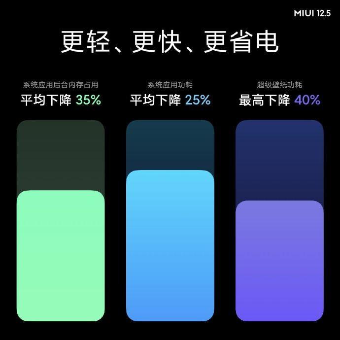 Xiaomi công bố MIUI 12.5 nhanh, an toàn và đẹp hơn bao giờ hết ảnh 2