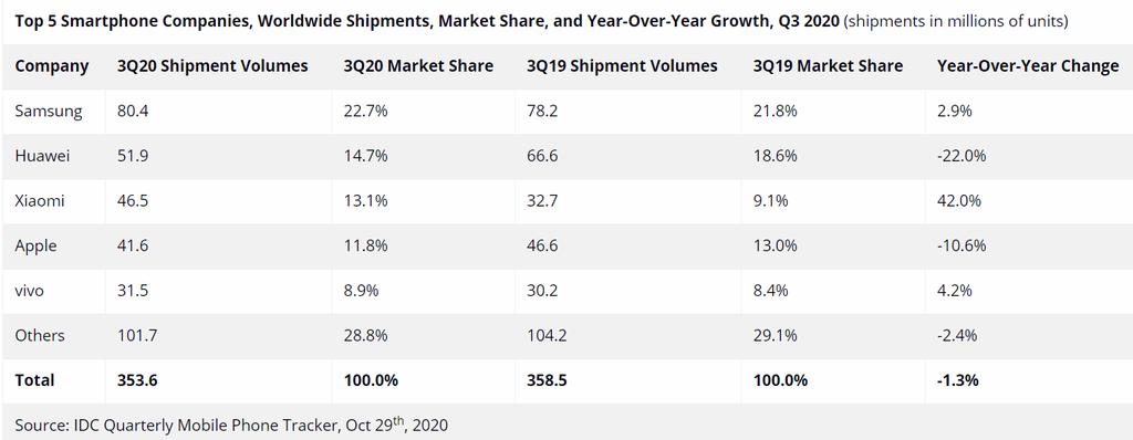 Vượt Apple, Xiaomi trở thành thương hiệu smartphone thứ 3 thế giới ảnh 1