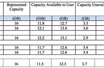 Apple bị kiện vì phân chia dung lượng bộ nhớ không hợp lý