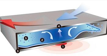 Công nghệ tản nhiệt máy bay được áp dụng vào bo mạch chủ