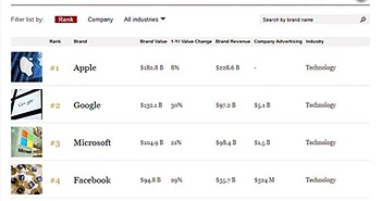 Apple là thương hiệu giá trị nhất thế giới năm 2018
