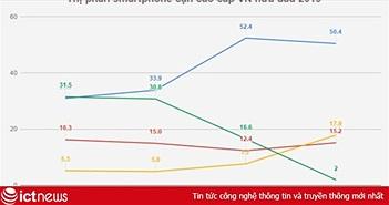 Tại VN, chiếc iPhone 3 năm tuổi này vẫn bán chạy nhất trong tầm giá