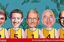 Vốn hoá của 5 gã khổng lồ công nghệ cán mốc kỷ lục hơn 3.000 tỷ USD, tăng gần gấp rưỡi so với 2 năm trước