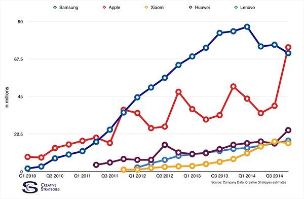Samsung đã mất ngôi vương?