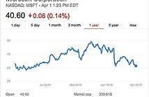 Giá trị thị trường Microsoft tiếp tục tụt dốc không phanh