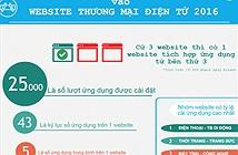 2016 - năm của kho ứng dụng cho website thương mại điện tử