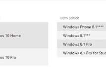 Những điều cần lưu ý về máy tính trước khi nâng cấp Windows 10