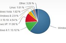 Windows 8.1 chật vật vượt thị phần Windows XP sau hai năm lên kệ
