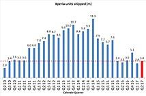 Smartphone Sony hồi sinh trong quý 1 của năm tài chính 2017, lợi nhuận tăng