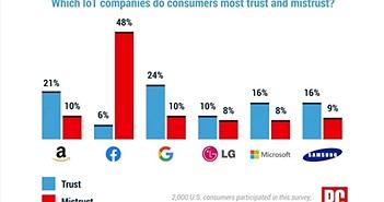 Facebook 'được' bình chọn là công ty IoT kém uy tín nhất