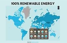 Trái đất có thể hoàn toàn dùng năng lượng sạch vào năm 2050