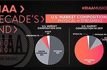 Sau một thập niên, loại hình streaming đã chiếm tới 80% thị trường âm nhạc Mỹ