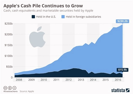 Tiền mặt của Apple cao hơn GDP của 150 quốc gia