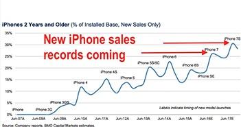 Bị chê tơi bời, iPhone 7 và iPhone 7 Plus vẫn sẽ lập được kỷ lục mới?
