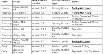 Galaxy S8/S8 Plus sắp được cập nhật Android 7.1