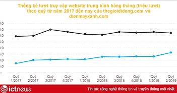 Nền tảng bán hàng online của Thế Giới Di Động thu hút gần 50 triệu lượt truy cập mỗi tháng