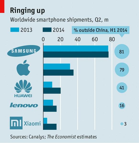 """Điện thoại Trung Quốc mài sắc """"dao"""", thách thức thế giới"""