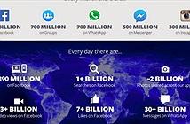 Facebook sẽ thu thập dữ liệu người dùng nhiều hơn
