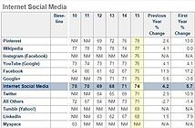 Facebook vượt Google trong bảng xếp hạng sự hài lòng