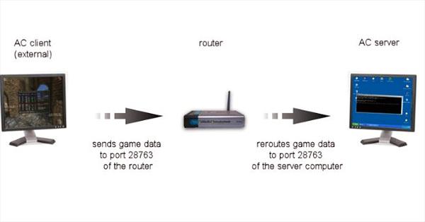 6 bước đơn giản cài đặt  Port Forwarding trên Router