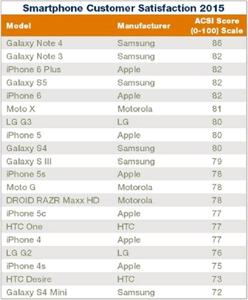 Người Mỹ hài lòng về Galaxy Note 4 hơn iPhone