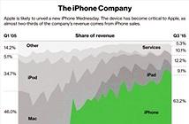 Apple vẫn phụ thuộc quá nhiều vào iPhone