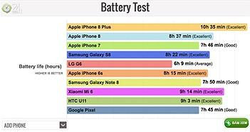iPhone 8 Plus có tuổi thọ pin mạnh nhất hiện nay