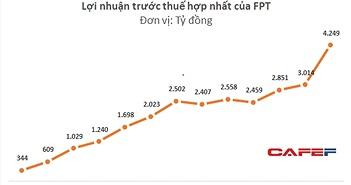 Không chỉ thu lãi nghìn tỷ, FPT còn nhẹ nợ khi thoái vốn khỏi mảng phân phối, bán lẻ