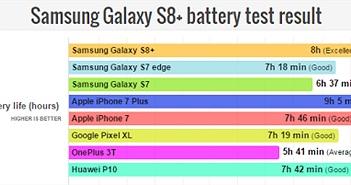 Đã có kết quả kiểm tra pin Samsung Galaxy S8 +