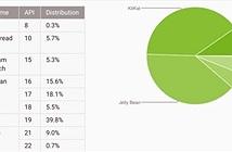 Thị phần Android 5.0 chiếm gần 10% trong tháng 4