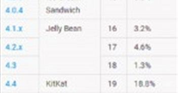 Thị phần Android Nougat tăng 45%