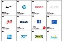 Facebook, Nokia ở đâu trong top thương hiệu toàn cầu?