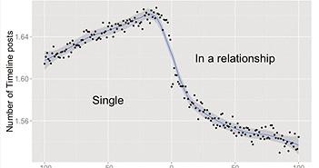 Facebook nhìn thấy gì từ những cặp đôi đang yêu?