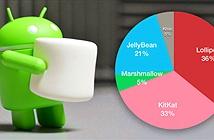Tỉ trọng Android 6.0 tăng gấp đôi so với hồi tháng 3, 5.0 Lollipop vẫn phổ biến nhất